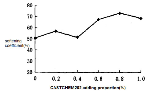 the effect to softening coefficient by adding proportion of silicone fluid