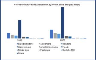 concrete admixture market by product comsuption