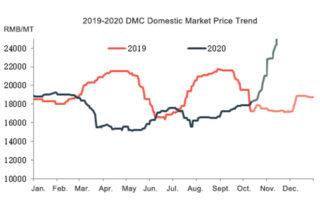 2019-2020 Silicone Oil DMC Domestic Market Price Trend